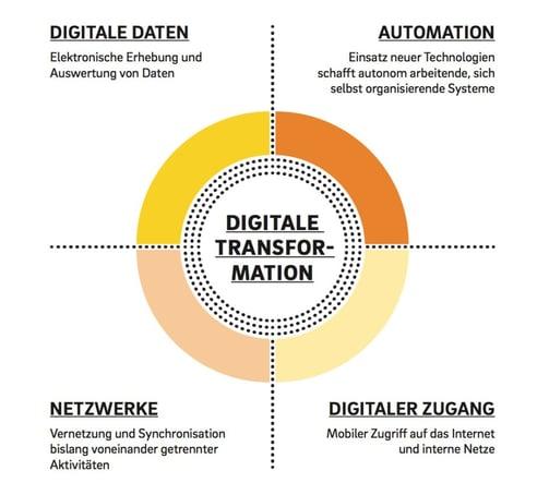 Vier Hebel der Digitalisierung in der Baubranche