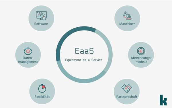Equipment as a Service – Mindmap
